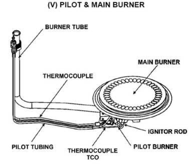 pilot light on water heaters