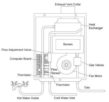 Every State Tankless Water Heater Is Equipped With The Electric Board A Small Computer That Monitors And Adjusts Parameters Also Turning On Or Off All