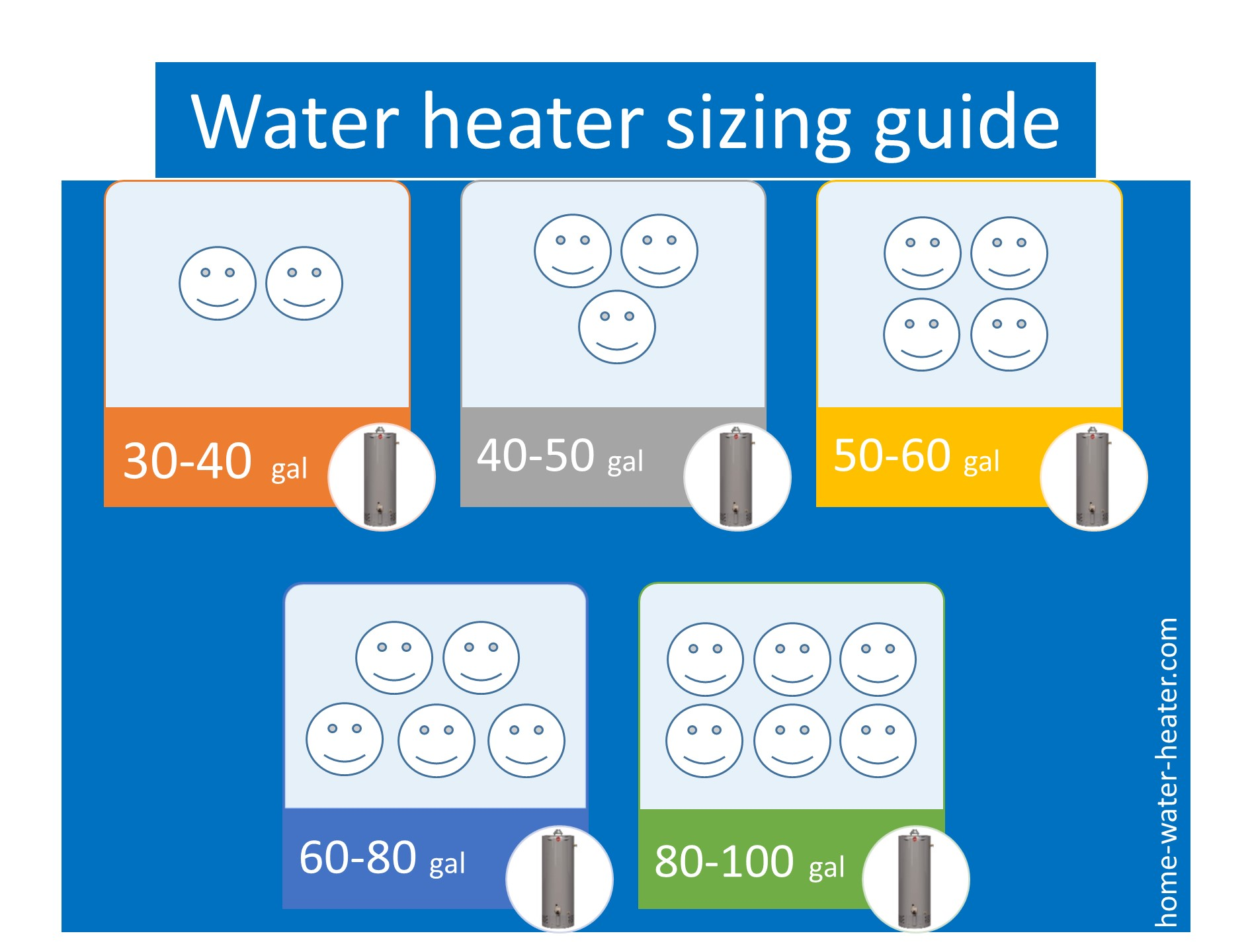 Water heater sizing guide