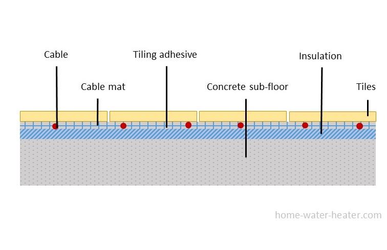 Electric radiant floor heating