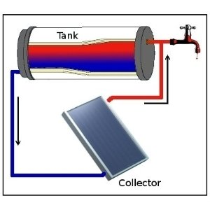 Thermosyphon solar water heater